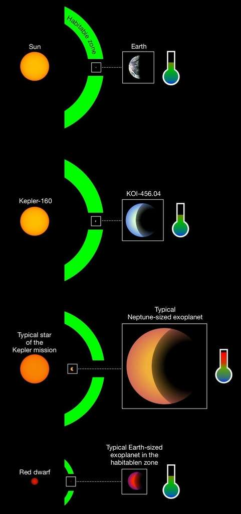The planets typically detected around a solar-type star are hot planets of Neptunian size (third image). Most of the terrestrial-sized planets in habitable zones have been detected around red dwarfs (bottom image). KOI-456.04 would be one of the few known cases of planets of less than two terrestrial diameters to be found in the habitable zone of a star similar to the Sun (second line). The situation of the Earth around the Sun is also visible for comparison (top image). © René Heller, MPS