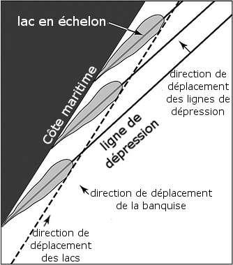 Les lacs abrités dans des dépressions parallèles suivent les déplacements de la banquise. Au contact de la côte, l'eau est repoussée sur le côté. Sa direction de déplacement est donc différente de celle de la glace. Ses mouvements sont également 5 à 10 fois plus rapides que ceux de la banquise. © LaBarbera & MacAyeal 2011, adaptation Futura-Sciences