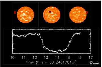 Transit d'une planète devant le disque de son étoile et diminution de luminosité qui en résulte en fonction du temps.