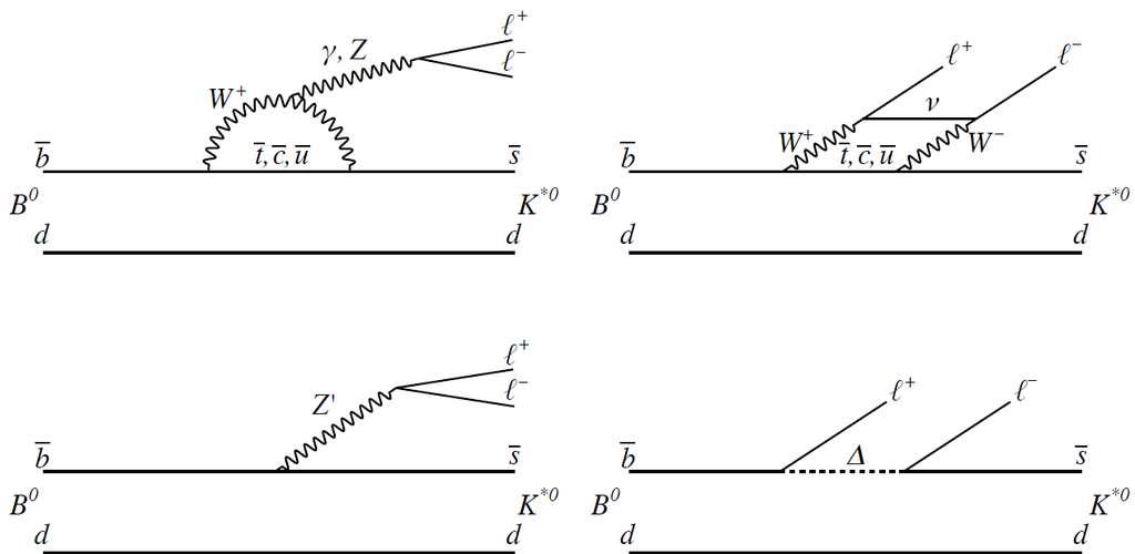 Des diagrammes de Feynman montrant des explications possibles pour les anomalies découvertes avec les méson B0. Les antiquarks b (notés b surmonté d'une barre) peuvent se changer en antiquarks étranges en donnant un boson Z' ou un leptoquark Δ lesquels donnent des leptons (l+ et l-). © Cern