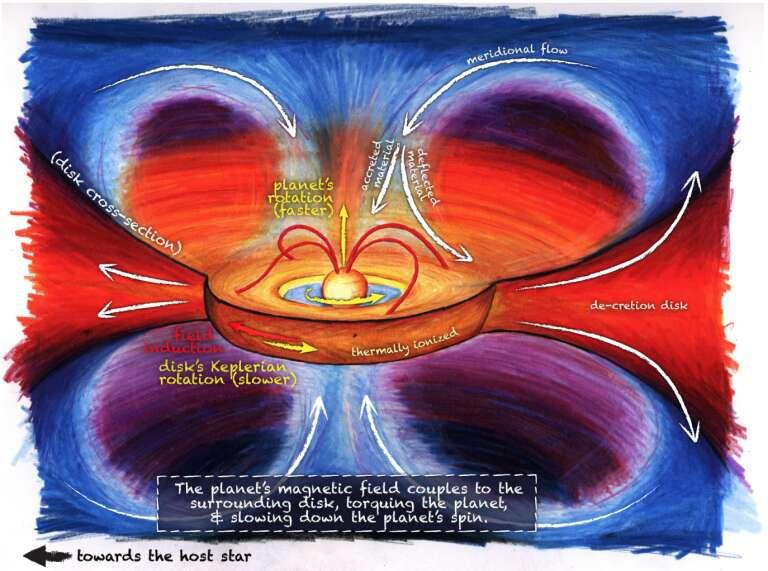 Un schéma expliquant le mécanisme de freinage de la rotation de Jupiter proposé par Konstantin Batygin. Voir les explications dans le texte ci-dessous. © James Keane
