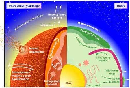 Une comparaison entre la Terre à l'Hadéen et la Terre aujourd'hui. Crédit : Ballentine, Science 296, 2002, 1247-1248