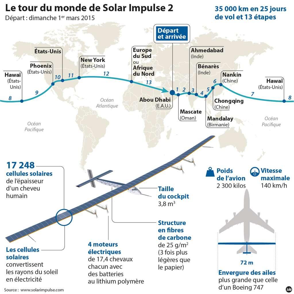 L'itinéraire prévu du SI2, l'avion solaire de Solar Impulse, durant son tour du monde qui commencera au départ d'Abou Dhabi. Le trajet comporte 12 étapes (contrairement à ce qu'indique ce schéma, suite à une erreur de numérotation). © Idé