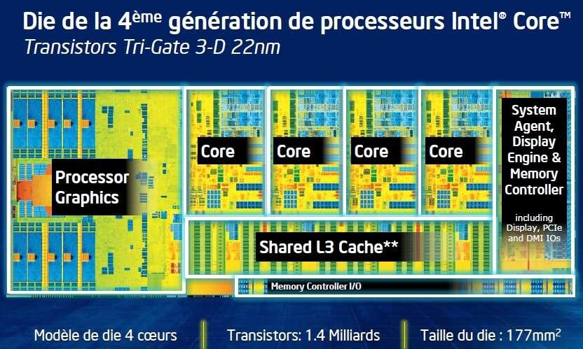 Avec ses quatre cœurs (core) dotés de 1,4 milliard de transistors Tri-Gate 3D d'une finesse de 22 nm, le processeur Haswell n'est pas vraiment révolutionnaire en matière d'architecture, comparé à son prédécesseur Ivy Bridge. En revanche, il optimise considérablement la gestion de l'alimentation du processeur. La mémoire cache L3 (shared L3 cache) est à la fois disponible pour les quatre cœurs, mais aussi pour le processeur graphique intégré (processor graphics) capable d'afficher les jeux les plus récents du marché sans encombre. Le contrôleur de mémoire (memory controller) se trouve en bas à droite. © Intel