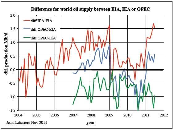 Différence entre les estimations de production selon les différentes sources (Opec/Opep, USDOE/EIA et IEA). © Jean Laherrère 2011