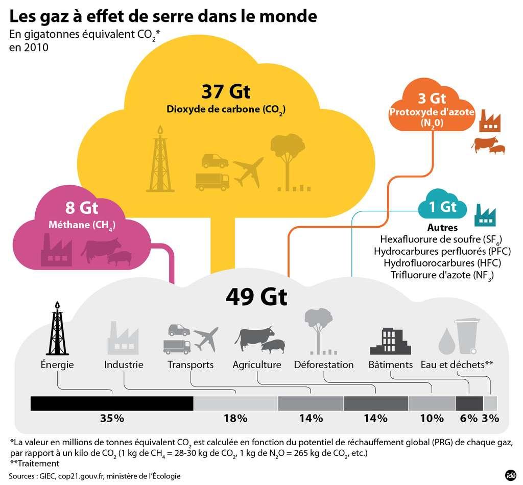 Les secteurs qui produisent le plus de gaz à effet de serre sont l'énergie, l'industrie, les transports et l'agriculture. © idé