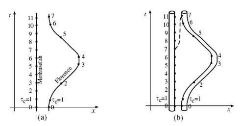 Diagramme d'espace-temps montrant les trajectoires dans l'espace-temps de Methusalem qui reste immobile sur Terre mais se déplace selon une droite verticale dans le temps alors que Florence accélère pour quitter la Terre presque à la vitesse de la lumière et revenir ensuite. Sa trajectoire est donc une courbe comme le montre la partie gauche du diagramme. Sur la droite, ce sont les deux bouches du trou de ver traversable qui sont montrées avec leurs lignes de déplacement dans l'espace-temps. © Thorne