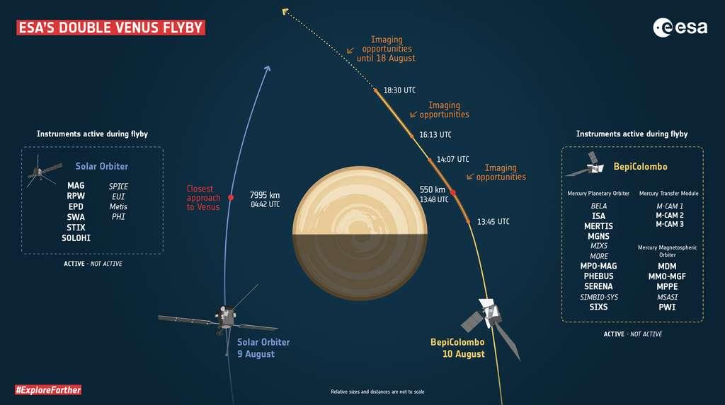 Moments clés lors du survol de Vénus par Solar Orbiter et BepiColombo. Les heures sont données en UTC ; ajoutez deux heures pour l'heure de Paris. © ESA