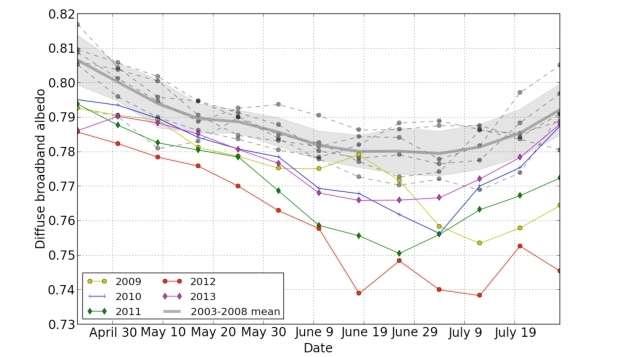 Évolution de l'albédo vue par les satellites depuis 2003 pour les points élevés (supérieurs à 2.000 m d'altitude) de la calotte groenlandaise entre avril et juillet. Depuis 2008-2009, on observe une baisse de l'albédo, c'est-à-dire du pouvoir réfléchissant. Au cours de l'été, cette diminution est attribuée au grossissement des grains et à l'élévation de température. Au printemps, ces travaux permettent de montrer qu'elle est également due à une plus forte concentration en impuretés absorbantes dans la neige de surface. © M. Dumont et al., Nature Geoscience, CNRS