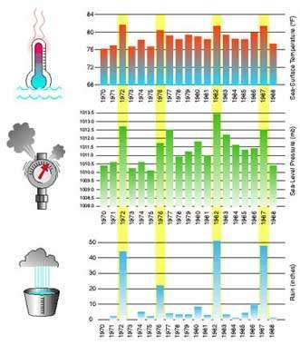Figure 3 Les années El Niño (surlignées en jaune) ressortent clairement dans ces enregistrements de température de surface de lamer le long de l'équateur dans le Pacifique est, dans les données barométriques de Darwin, et dans les mesures de pluie aux Îles Christmas dans le Pacifique central.