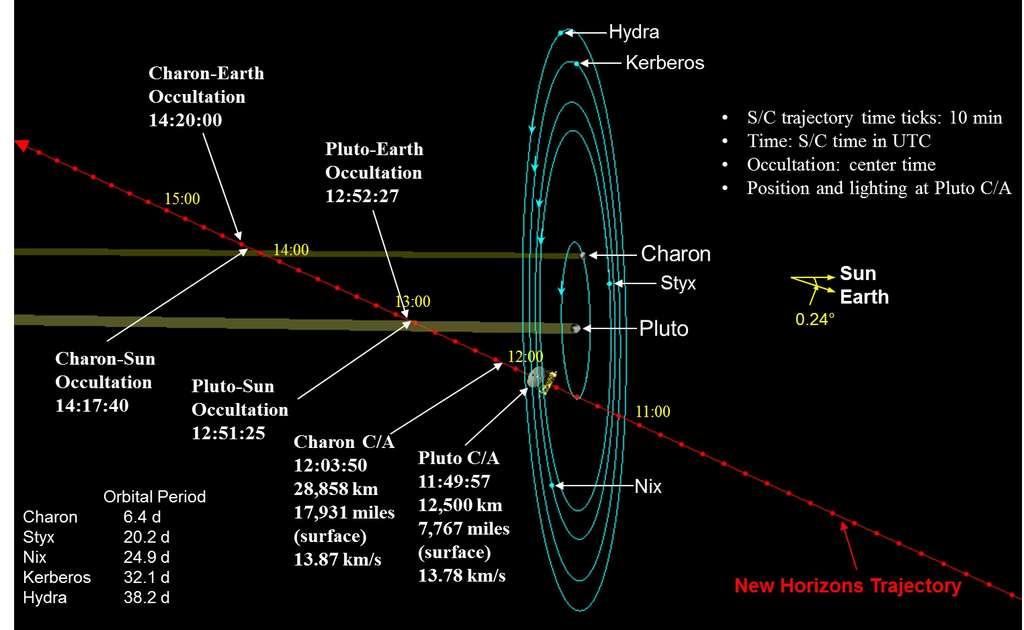 En rouge, la trajectoire de New Horizons. Le 14 juillet à 11 h 50 TU, la sonde spatiale passera à seulement 12.500 km de la surface de Pluton. À 12 h 3 TU, ce sera le tour de Charon d'être approché. L'ensemble du couple Pluton-Charon et leurs petits satellites pourront être photographiés les jours précédant ce rendez-vous inédit. © Nasa, JHUAPL