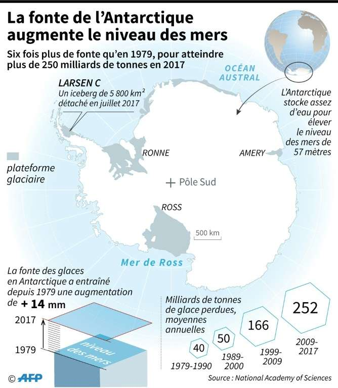 L'Antarctique renferme suffisamment de glace pour provoquer, si cette dernière venait à fondre complètement, une élévation de 57 mètres du niveau des mers. © Sabrina Blanchard - AFP