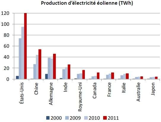 Représentation graphique de la production d'énergie éolienne (en terawattheure, TWh) par les principaux pays producteurs en 2000 (en bleu), 2009 (en gris foncé), 2010 (en gris clair) et 2011 (en rouge). Les États-Unis restent les leaders du marché. L'Inde a enregistré une croissance de 25 % en 2011. © Enerdata