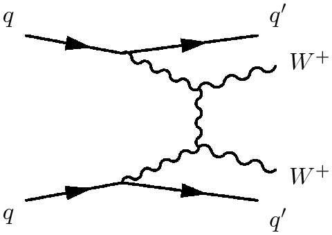 Un diagramme de Feynman avec l'axe du temps horizontale. Deux quarks (q) entrent en collisions et s'éloignent l'un de l'autre (q') en donnant deux bosons W+ qui interagissent. © Atlas Collaboration