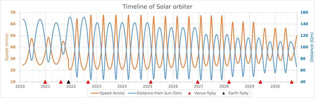 Vitesse de Solar Orbiter (en orange, en km/s) et distance entre la sonde et le Soleil (en bleu, en millions de kilomètres) au cours de sa mission. Les triangles rouges correspondent aux survols de Vénus, le triangle noir au survol de la Terre. © HORIZONS System, JPL, NASA, Phoenix7777.