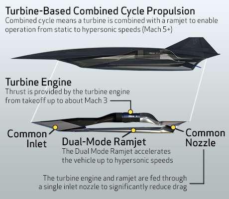 Représentation, très schématique, de l'hypothétique SR-72 et de sa motorisation mixte (combined cycle propulsion). Elle réunit un turboréacteur (turbine) et un statoréacteur (ramjet) pour assurer le vol depuis le sol jusqu'aux vitesses hypersoniques (from static to hypersonic speeds). Le turboréacteur assure la poussée (thrust) jusqu'à Mach 3. Le statoréacteur fonctionne selon deux modes (dual-mode ramjet), à combustion subsonique et supersonique. L'entrée d'air (inlet) et la tuyère (nozzle) sont communes aux deux réacteurs pour réduire la traînée aérodynamique (drag). © Lockheed Martin