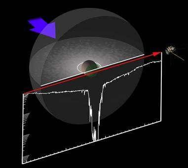 Figure 2. La chute du flux d'électrons causé par le nuage de poussières autour de Rhéa. Crédit : MPS/MSSL-UCL