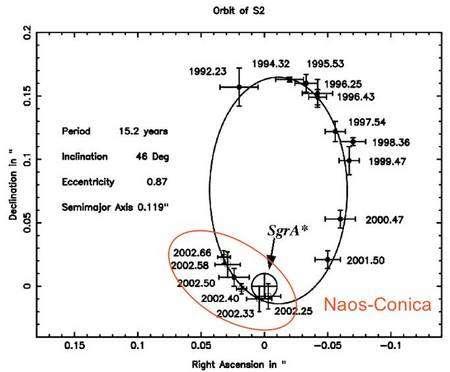 Orbite de l'étoile S2 (ellipse en noir) autour du centre galactique, c'est-à-dire de Sagittarius A* (cercle en noir). La partie entourée de rouge est celle obtenue à partir des observations NAOS/Conica. Crédit : OBSPM