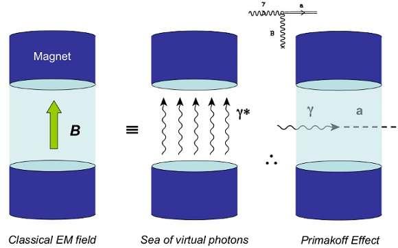 Lorsqu'un photon (γ) pénètre dans une région de l'espace où règne un fort champ magnétique (B, que l'on peut décrire sous forme de photons virtuels γ*), il pourrait se transformer en axion (a). Le processus inverse s'appelle l'effet Primakoff, et il est à la base de plusieurs expériences pour tenter de découvrir si les axions existent vraiment. © University of Washington