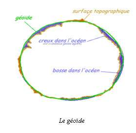 Le géoïde. © DR