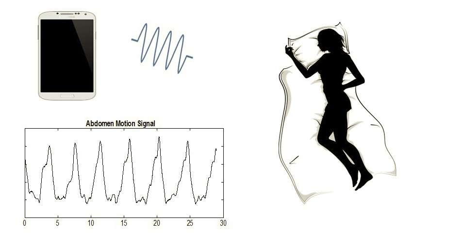 ApneaApp émet des ultrasons par le biais du haut-parleur du smartphone. Les ondes rebondissent contre le corps du dormeur et sont ensuite captées par le microphone. L'application surveille ainsi les mouvements de la respiration et du reste du corps et des algorithmes classifient la sévérité de l'apnée. © University of Washington