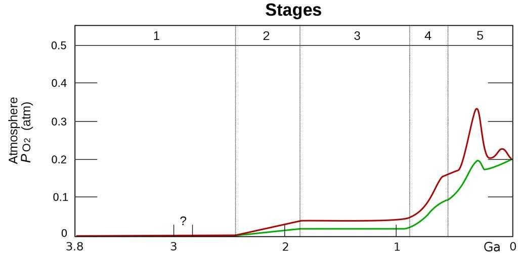 La courbe théorique d'évolution de la pression d'oxygène est à revoir ! Dans ce graphique, la courbe rouge représente l'estimation de la pression maximale (en ordonnée, pression du dioxygène exprimée en atmosphère, de 0 à 0,5 atm) et la courbe verte l'estimation minimale en fonction du temps (en abscisse de 3,8 millions d'années, Ga, à notre ère). On observe deux paliers d'augmentation de l'oxygène, en phases (stages) 2 et 5. Or les résultats de Noah Planavsky et Timothy Lyons suggèrent que durant la phase 3, le taux d'oxygène a drastiquement chuté, 200.000 ans après avoir augmenté. © Heinrish D. Holland, Wikipédia, cc by-sa 3.0