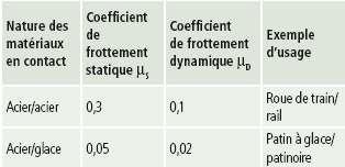 Tableau 1. Les valeurs du coefficient de frottement statique, lié à la limite du glissement, sont supérieures à celles correspondant au frottement dynamique. Ces valeurs peuvent varier suivant les conditions d'interface.