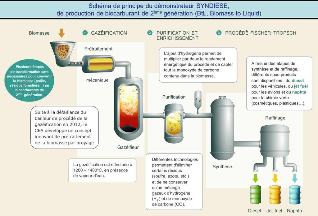 Principe de fonctionnement du démonstrateur Syndièse, qui produit un biocarburant de 2e génération dit BtL (pour Biomass to Liquid). © CEA