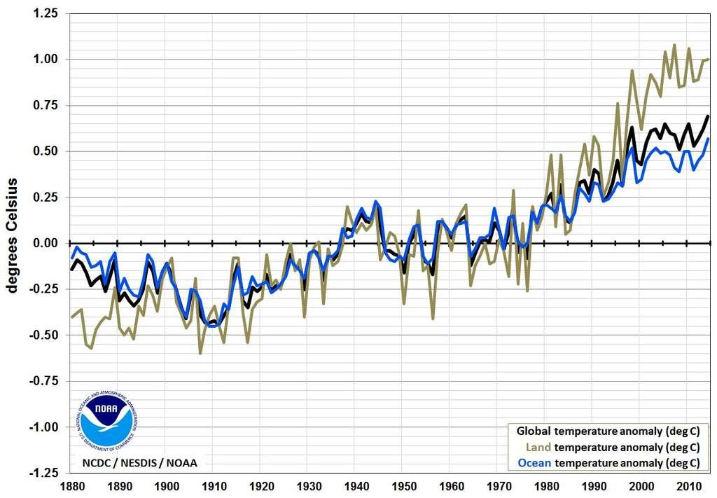 L'évolution de la température moyenne globale entre 1880 et 2014 (courbe noire). Les deux autres courbes sont celles des eaux de surface des océans (bleue) et des terres émergées (marron). © NOAA