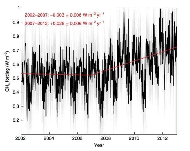 Ce graphique montre l'effet de serre dû au méthane mesuré pendant 10 ans sur un site au nord de l'Oklahoma (États-Unis). Il est à rapprocher du fait connu que les concentrations en méthane dans l'atmosphère ont été stables au début des années 2000 puis ont augmenté. © Berkeley Lab