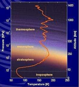Profil thermique de l'atmosphère de Titan Les analyses révèlent une atmosphère très stratifiée (Crédits :ESA)