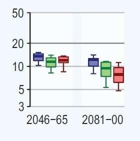 Prévisions du Giec concernant les précipitations anormalement intenses sur l'ensemble des continents. L'axe des ordonnées donne le nombre moyen d'années entre deux précipitations anormalement fortes (fondé sur des précipitations observées tous les vingt ans jusqu'à maintenant). Trois scénarios sont étudiés : B1 (bleu), A1B (vert) et A2 (rouge). © Giec 2011