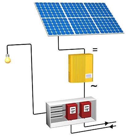 Les installations sont spécifiquement protégées afin de la mettre hors circuit en cas de coupure d'EDF. Ainsi, pas de risque d'injecter dans le réseau l'électricité produite (et d'exposer au danger le personnel intervenant). © Wagner & Co