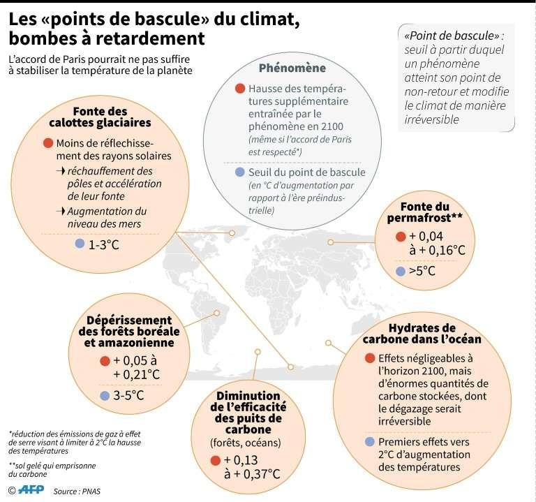 Les « points de bascule » du climat, bombes à retardement. © Simon Malfatto, AFP, Pnas