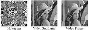 Le hologramme (à gauche), affiché sur l'écran LCD, produit une image fixe (au milieu, Video Subframe). A raison d'une image toutes les 40 millisecondes, le logiciel peut construire une image, qui paraîtra fixe pour l'œil, dans laquelle le bruit a été fortement réduit (Video Frame). © Light Blue Optics