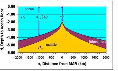 Changement d'épaisseur de la croûte océanique et de la profondeur de l'océan à mesure que l'on s'éloigne de la dorsale centrale (Crédit : Science Education Resource Center (SERC) at Carleton College).
