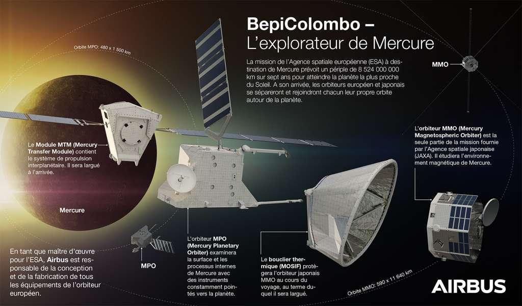 Les quatre éléments de la mission BepiColombo, baptisée en hommage au professeur italien Giuseppe « Bepi » Colombo, qui joua un rôle majeur dans le succès de la mission Mariner 10. © Airbus