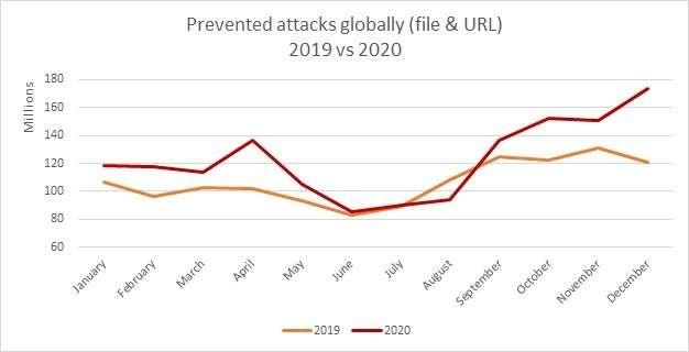 Tableau comparatif des attaques 2019-2020© Avira GMBh