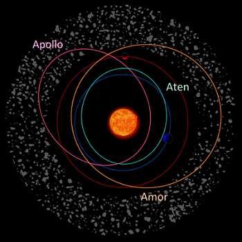 Ci-dessus sont représentés des exemples d'orbites suivies par les astéroïdes Amor, Apollon et Aton (respectivement Apollo et Aten en anglais). L'orbite de la Terre en bleu et celle de Mars en rouge, ainsi que la Ceinture d'astéroïdes sont également identifiables. L'échelle n'est pas respectée. © Kes-47, ESA, Wikimedia Commons