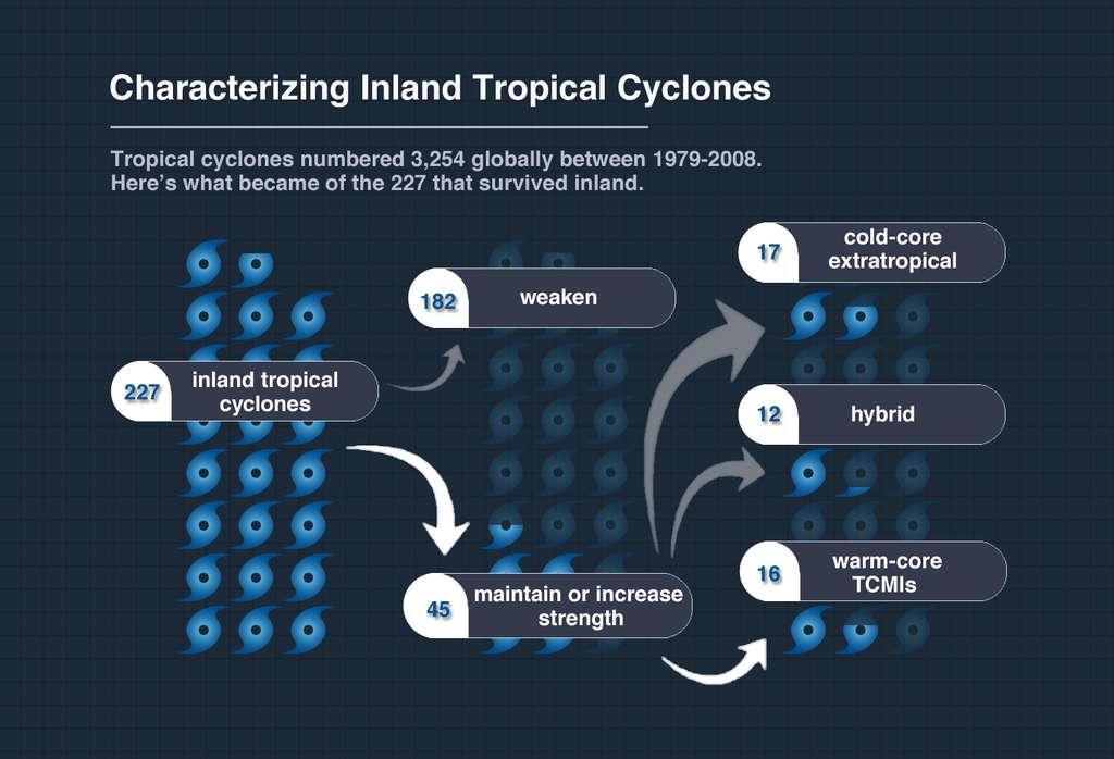 Sur les 3.254 cyclones tropicaux qui se sont produits entre 1979 et 2008, seuls 227 se sont déplacés loin à l'intérieur des terres (inland tropical cyclones). En tout, 182 d'entre eux ont perdu leur intensité dès leur arrivée sur les terres, et 45 se sont maintenus ou intensifiés. Sur les 45 qui se sont intensifiés, 17 étaient des tempêtes extratropicales, dont le mécanisme d'amplification est bien connu. En revanche, 16 d'entre elles ont réussi à garder leur noyau chaud et à se maintenir grâce à la chaleur latente du sol. © Kathryn Hansen, Nasa
