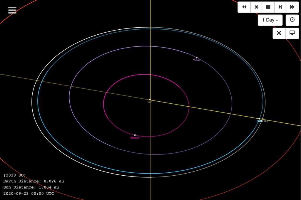 L'orbite de 2020 SO (en blanc) et des planètes (Mercure en rose, Vénus en violet, la Terre en bleu et Mars en rouge) autour du Soleil. © JPL Small-Body Database