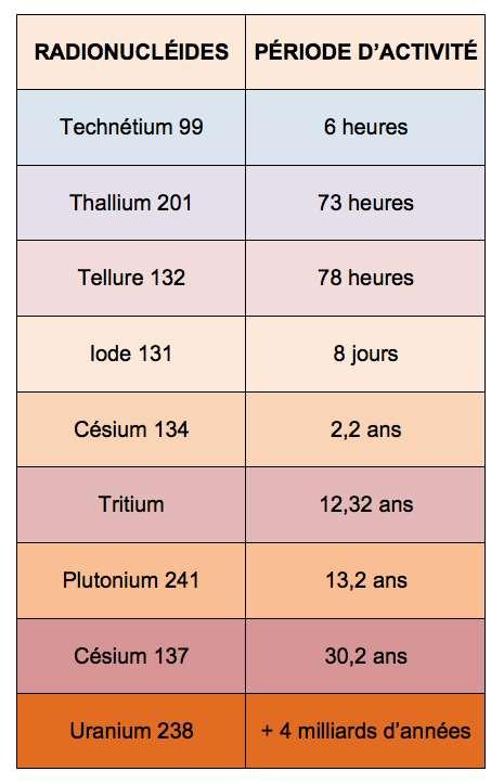 Exemples de durées de la radioactivité : On recense environ 325 isotopes naturels et 1200 artificiels. Parmi les naturels, 274 sont stables et 51 instables. L'uranium possède ainsi 17 isotopes, tous radioactifs. Ils comptent chacun 92 protons, mais leur contingent de neutrons oscille entre 125 et 150 unités. Seulement trois de ces isotopes existent naturellement sur la planète : les U-234, 235 et 238, le plus présent. Données du tableau, source IRSN (Institut de radioprotection et de sûreté nucléaire).