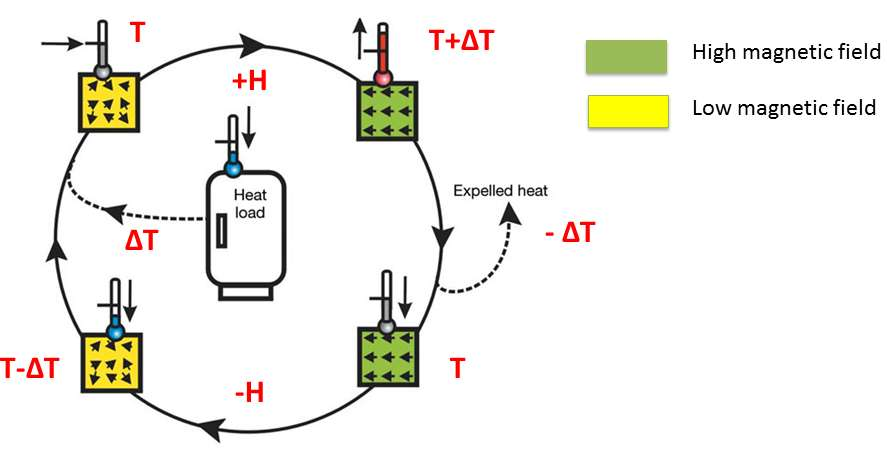 Réfrigération par désaimantation magnétique adiabatique. Un matériau paramagnétique est plongé dans un champ magnétique (H), ce oriente les moments magnétiques des atomes parallèlement à ce champ. Le matériau chauffe mais revient ensuite à sa température initiale T dans le champ resté d'intensité constante. Après diminution lente de l'intensité du champ, les moments magnétiques s'orientent à nouveau de façon désordonnée. Cette réorganisation s'opère en prenant de la chaleur aux dépens des autres mouvements des atomes du matériau, par exemple sous forme de vibrations d'un réseau cristallin. La température peut ainsi être descendue à seulement quelques millièmes de kelvin avec les moments magnétiques des atomes et de l'ordre du millionième de kelvin avec les moments magnétiques des noyaux. © Nature
