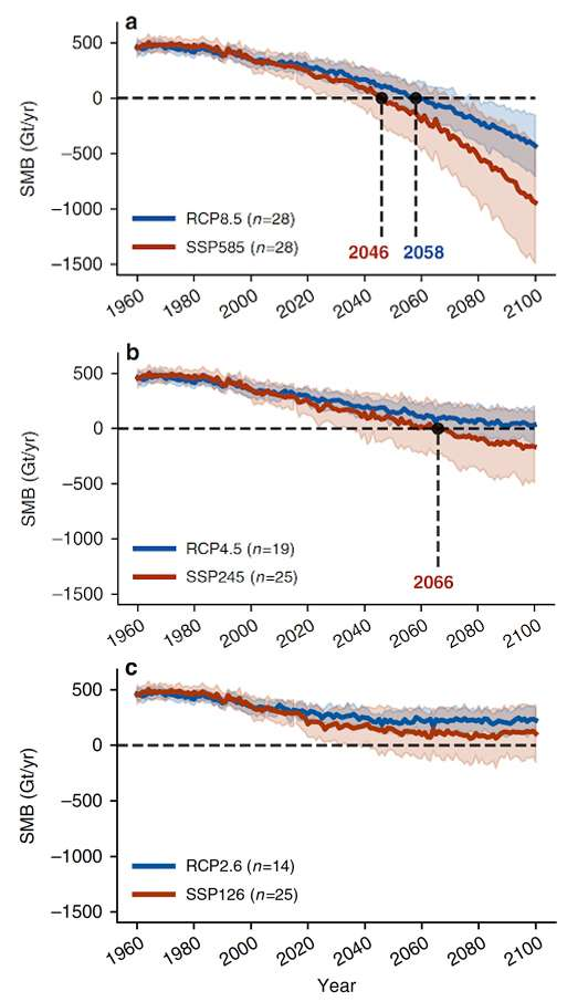 Le bilan de masse, c'est la différence entre la perte de masse annuelle de la calotte glaciaire par la fonte de surface et le gain de masse par les chutes de neige. Ici, en rouge, les prévisions des modèles les plus récents (CMIP6) et en bleu, celles des anciens (CMIP5). En haut, dans un scénario d'émissions de gaz à effet de serre élevées, au milieu, dans un scénario d'émissions moyennes et en bas, dans un scénario de faibles émissions. © Hofer et al.