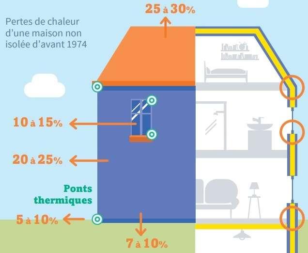 Si les murs et planchers d'une maison sont à isoler, la toiture représente à elle seule 30 % de la déperdition thermique, soit le plus gros des pertes de chaleur. Remplacer une chaudière avant de faire les travaux d'isolation d'une maison (toiture, murs, fenêtres) revient à mettre la charrue avant les bœufs. La facture d'énergie ne sera pas réduite et le confort thermique ne sera pas au rendez-vous. © Ademe