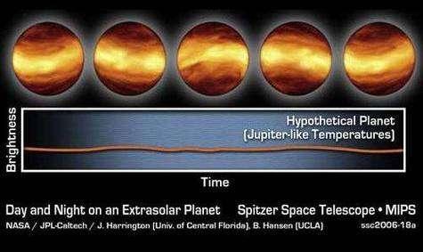 Modélisation théorique de Upsilon Andromedae b, selon la dynamique actionnant une planète de type Jupiter