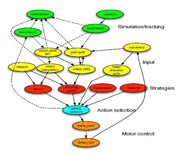 Schéma général des différents modules du « cerveau artificiel » du robot Psikharpax et de leurs interconnexions. © ISIR/Caluwaerts Ken