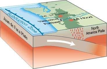 Le mont Hood se trouve dans l'ouest des États-Unis, dans l'Oregon, au-dessus d'une zone de subduction. Le fond du Pacifique, plus précisément la plaque Juan de Fuca (Juan de Fuca plate), s'enfonce sous la plaque nord-américaine (North America plate). Cette friction crée des contraintes dans la plaque continentale qui ont conduit à l'érection des montagnes Rocheuses, mais aussi à une activité sismique et volcanique (grossièrement représentée ici par des remontées de magma, en rouge). © USGS