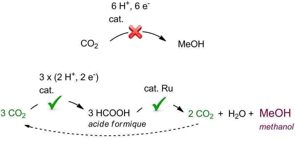 La synthèse directe du méthanol (MeO) à partie du gaz carbonique CO2 est problématique. Il faut par exemple travailler avec des hautes pressions. Une synthèse indirecte en deux étapes est préférable selon le schéma ci-dessus. Elle fait intervenir le ruthénium (Ru) comme catalyseur. © CEA