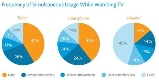 Le partage de contenus entre la tablette et la TV est déjà une réalité technologique concrète, qui intéresse autant les chaînes de télévision que les producteurs de contenus Web. Sur ce schéma, on peut voir la fréquence d'utilisation des tablettes (tablet) simultanément à la télévision : quotidiennement (daily), plusieurs fois par semaine (several times a week), plusieurs fois par mois (several times a month), une fois par mois ou moins (once a month or less) et jamais (never). © Intel Free Press, Creative Commons